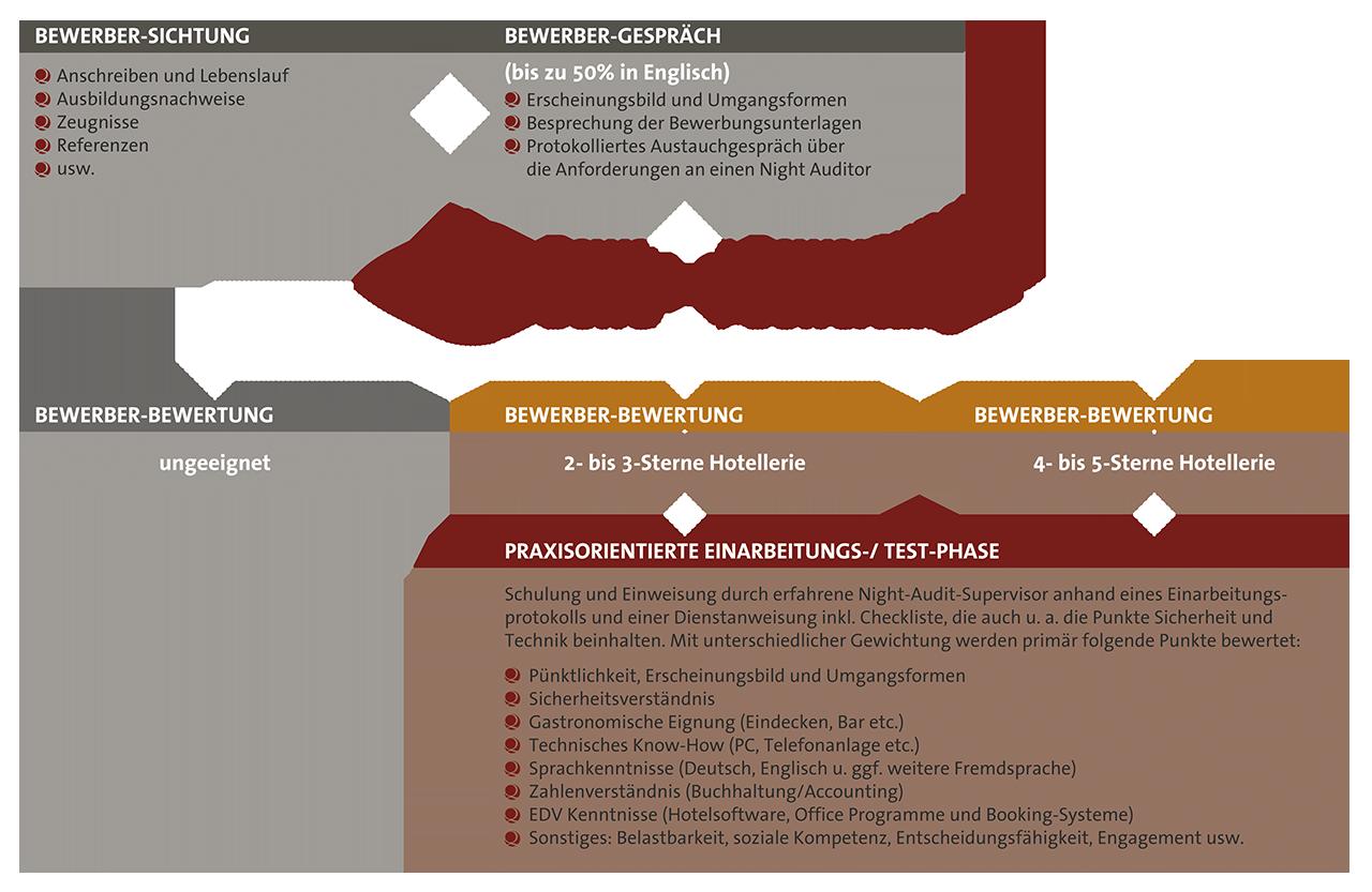 Media-Sequria_Info-Grafik-Personalauswahl-Schulung
