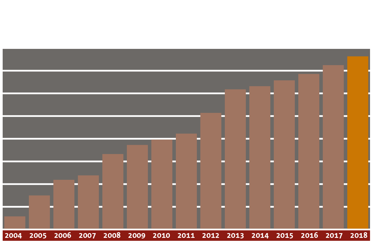Media-Sequria_Info-Grafik-Kundenentwicklung 2018